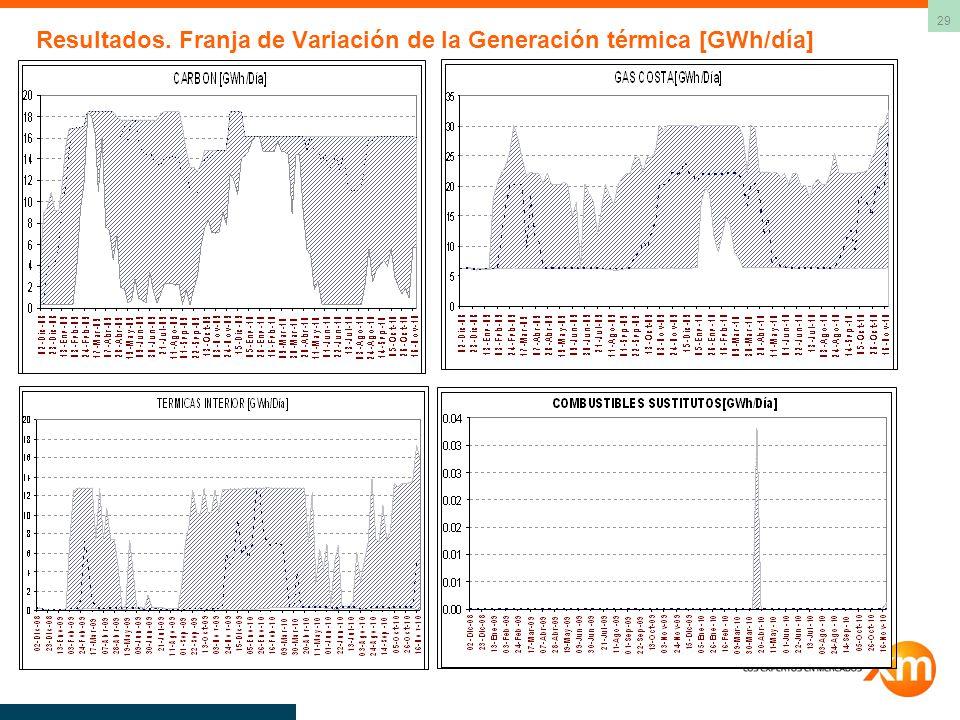 Resultados. Franja de Variación de la Generación térmica [GWh/día]